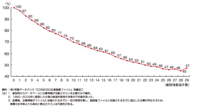 企業 生存率 データ