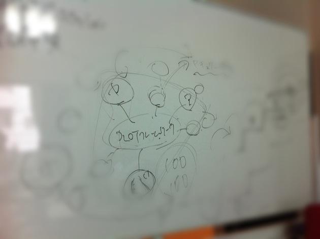 PLOTフレームワーク 構成