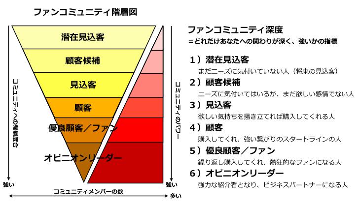 ファンコミュニティ階層図