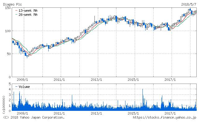 株価チャート DEO