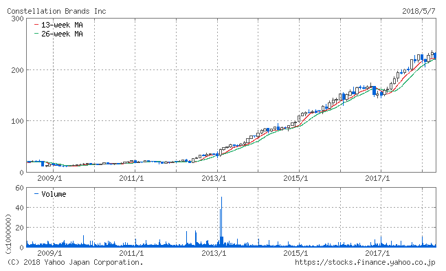 株価チャート STZ